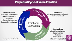 Value creation cycle